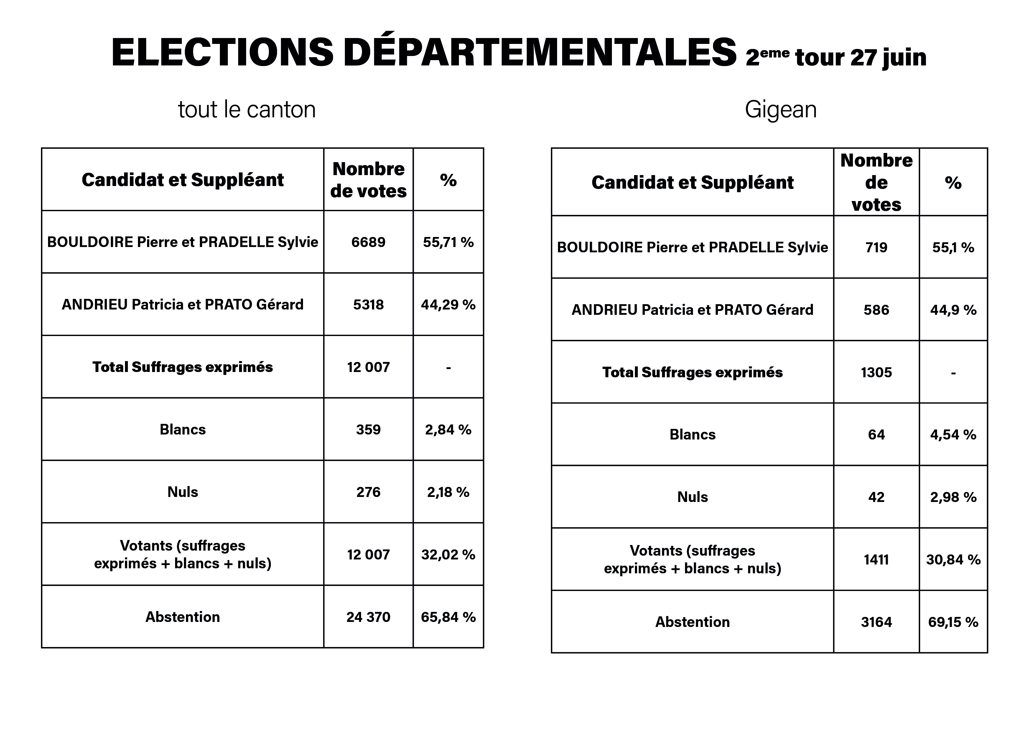 2_tour_elections_departementales.jpg