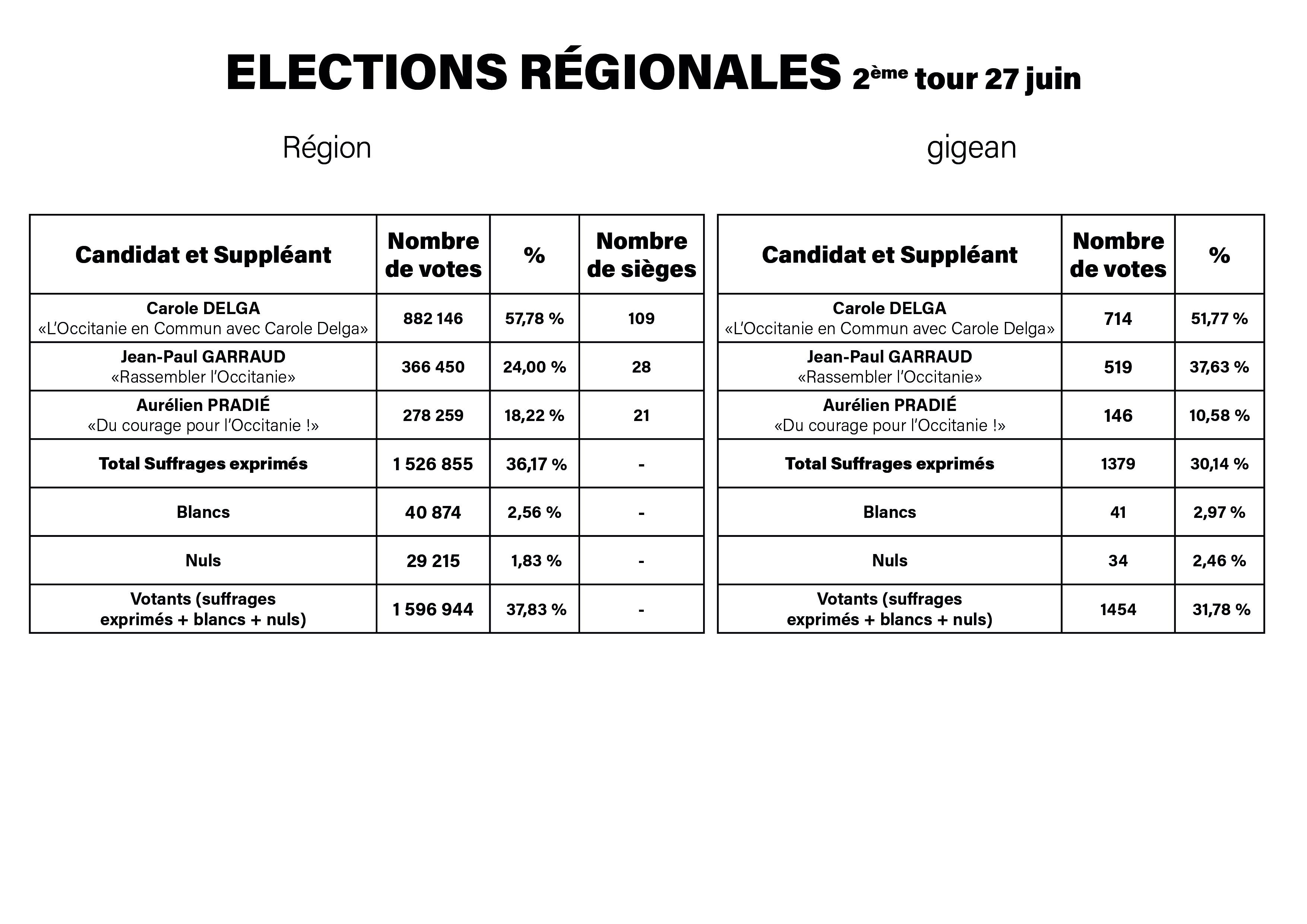 2_tour_Elections_regionales.jpg