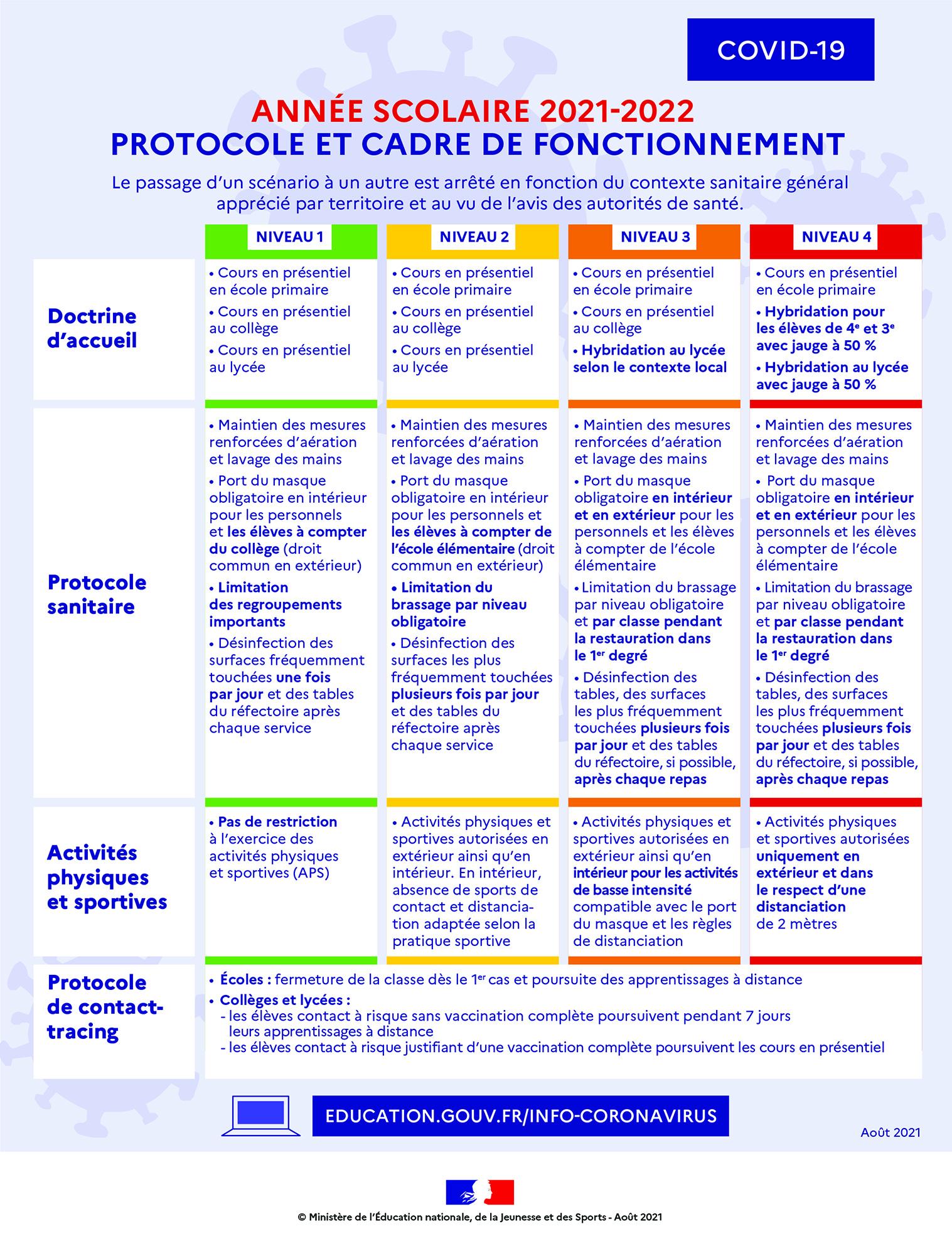 Protocole rentrée scolaire 2021-2022.jpg